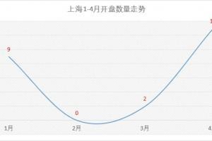 13个项目扎堆入市4月上海楼市持续回暖
